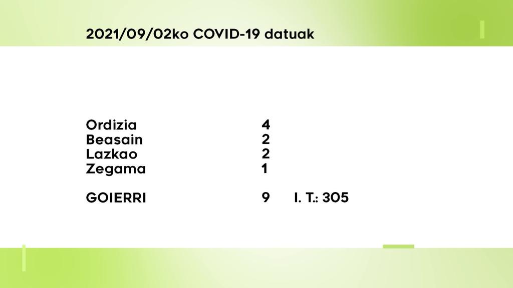 9 COVID-19 kasu aurkitu dituzte ostegunean Goierrin