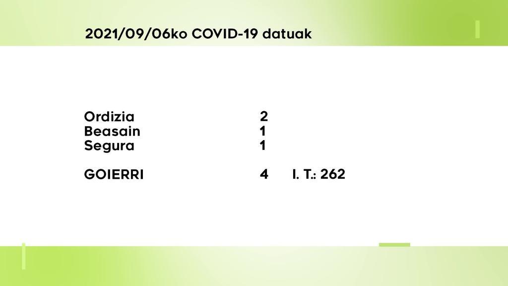 4 COVID-19 kasu berri aurkitu dituzte astelehenean Goierrin