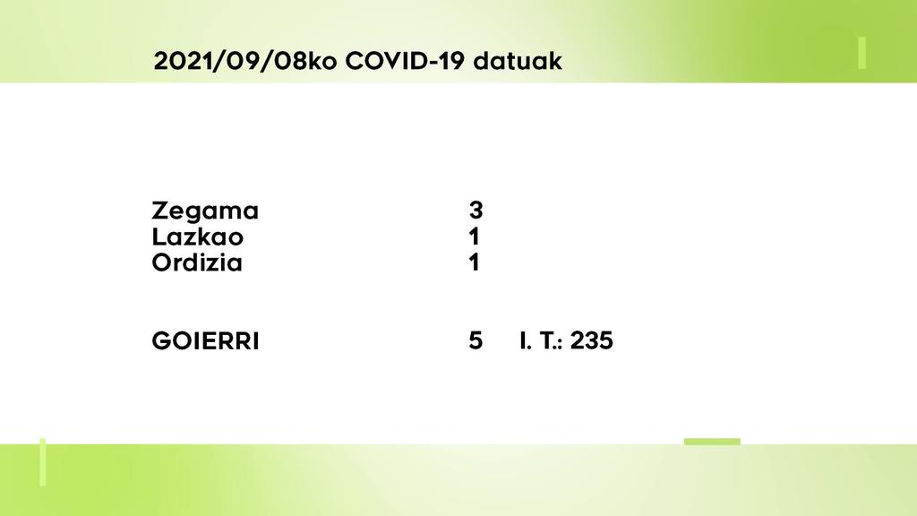 5 COVID-10 kasu aurkitu dituzte asteazkenean Goierrin