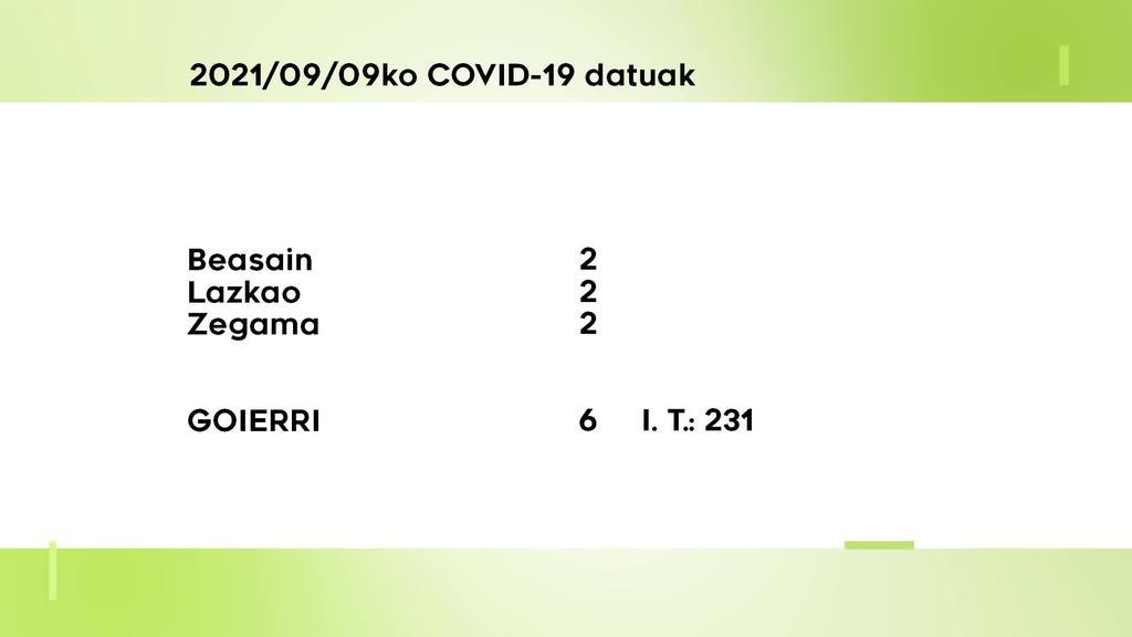 6 COVID-19 kasu aurkitu dituzte ostegunean Goierrin