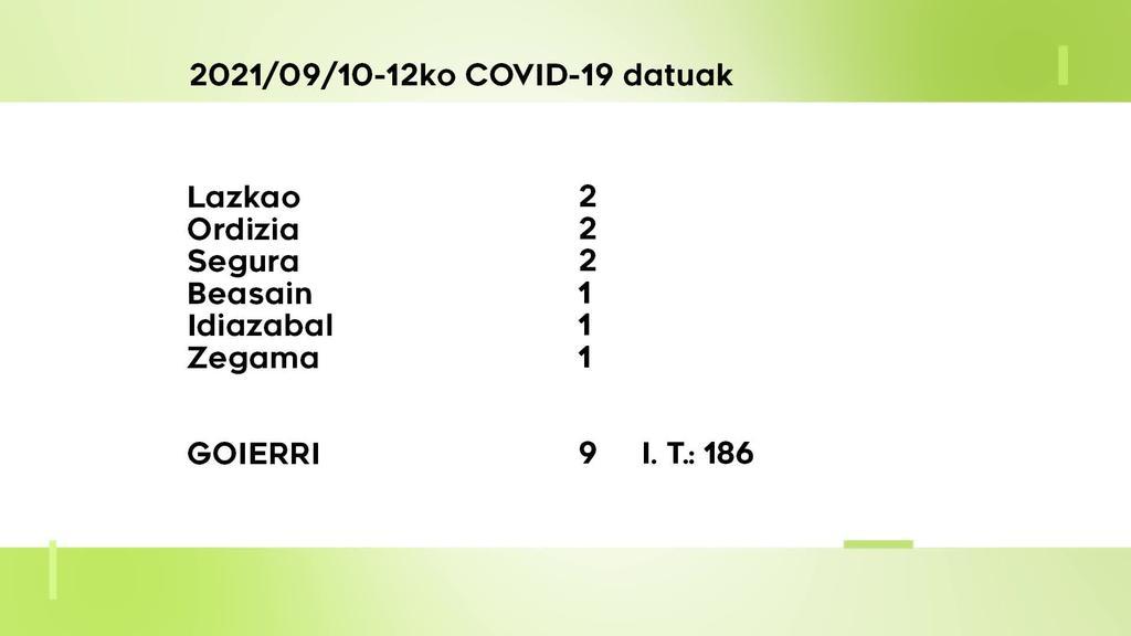 9 COVID-19 kasu aurkitu dituzte asteburuan Goierrin