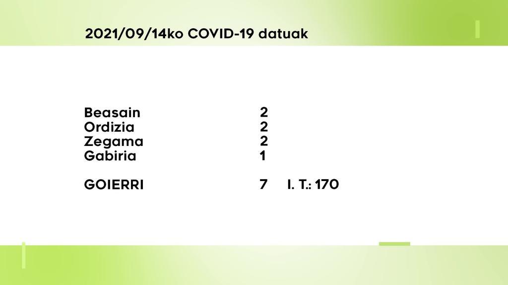 7 COVID-19 kasu aurkitu dituzte asteartean Goierrin