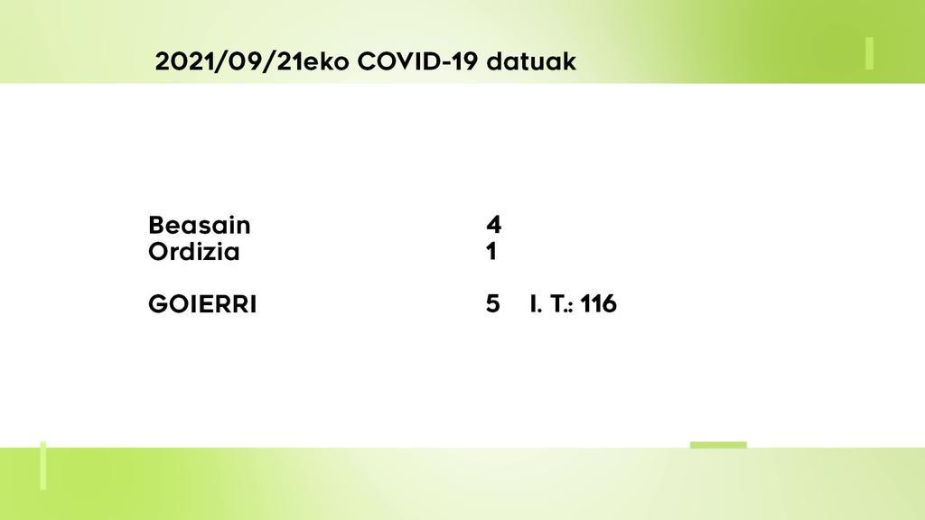 5 COVID-10 kasu aurkitu dituzte asteartean Goierrin