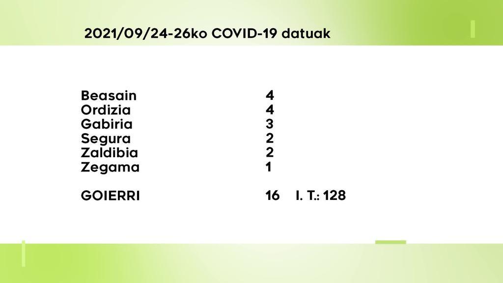 16 COVID-19 kasu berri detektatu dituzte asteburuan Goierrin
