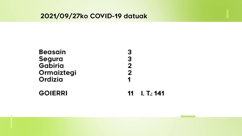 11 COVID-19 kasu aurkitu dituzte astelehenean Goierrin