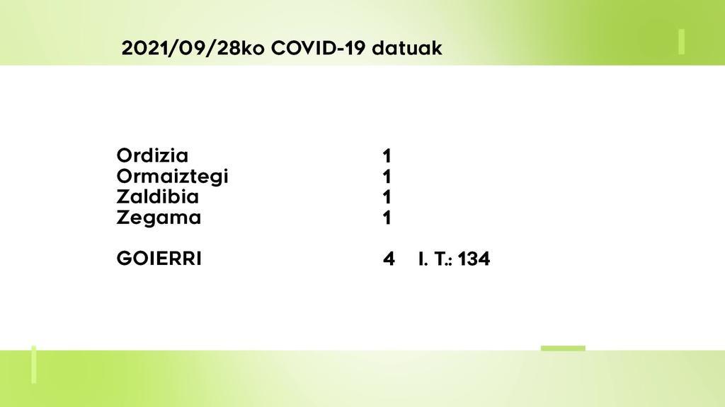 4 COVID-19 kasu berri aurkitu dituzte asteartean Goierrin