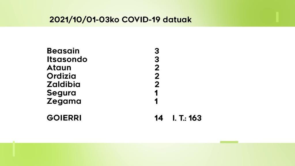 14 COVID-19 kasu berri aurkitu dituzte asteburuan Goierrin