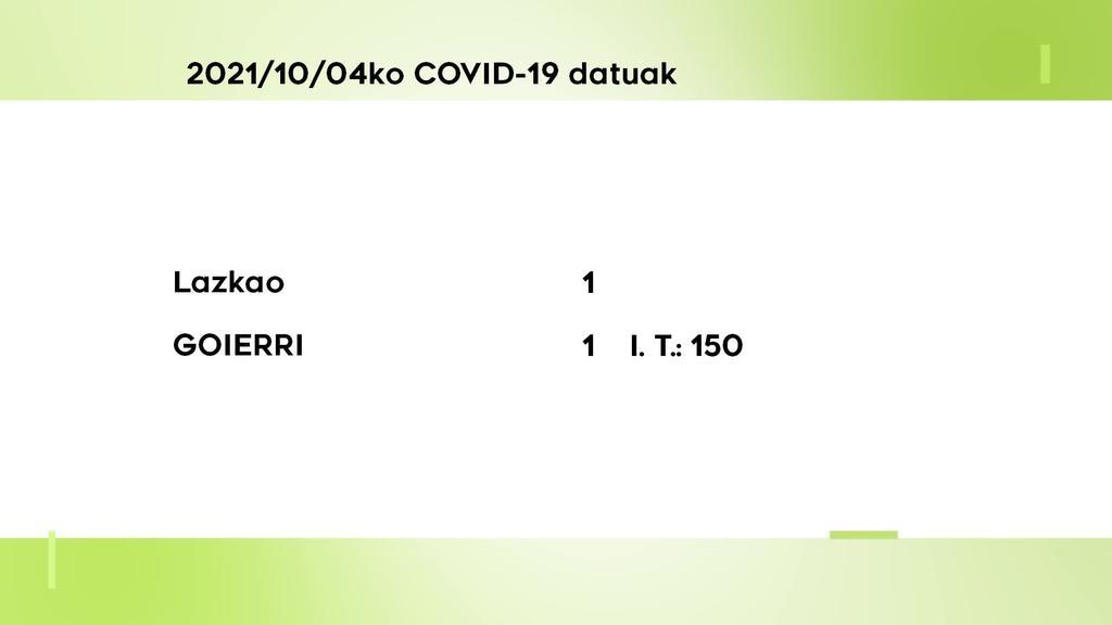 COVID-19 kasu bakarra antzeman dute astelehenean Goierrin