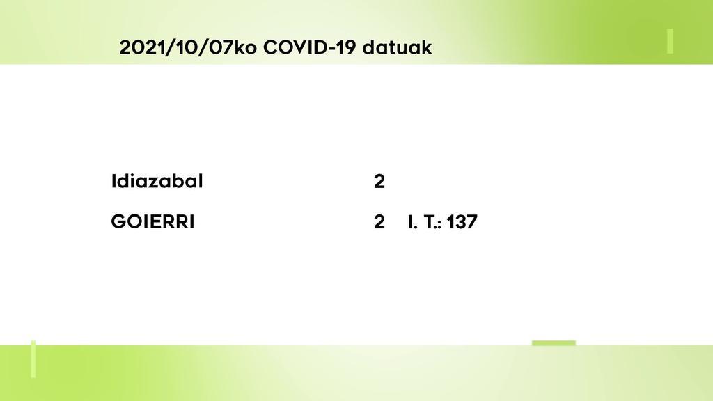 2 COVID-19 kasu berri aurkitu dituzte ostegunean Goierrin
