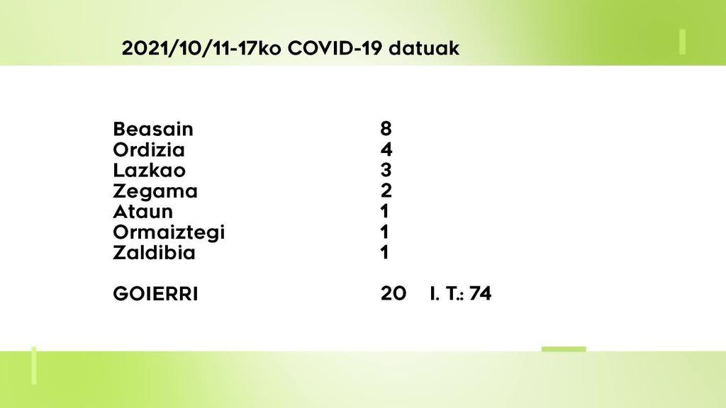 20 COVID-19 kasu berri aurkitu dituzte astebetean Goierrin