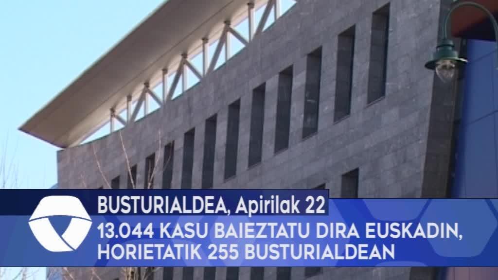 13.044 koronabirus kasu baieztatu dira Euskadin, horietatik 255 Busturialdean