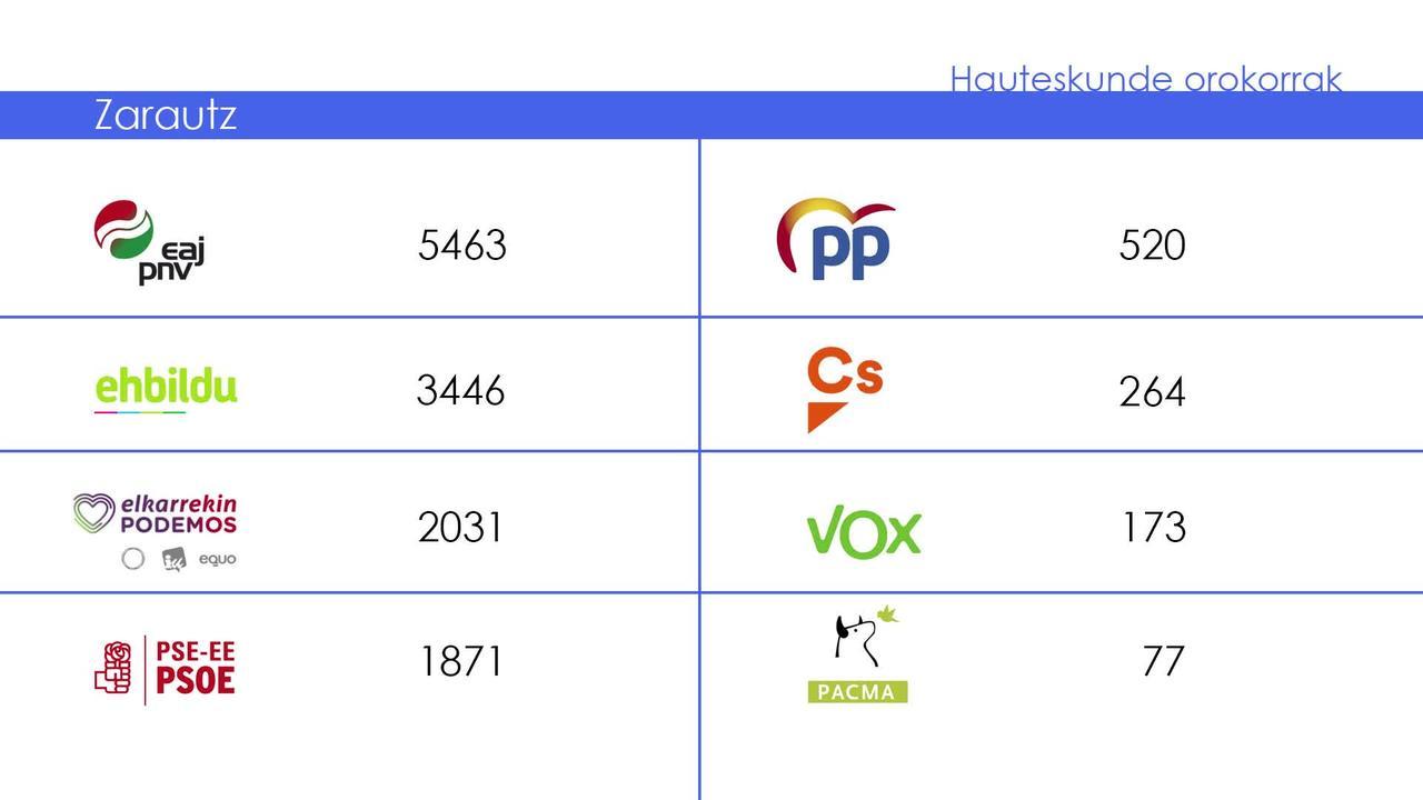 Espainiako Kongresurako hauteskundeetako  emaitzak